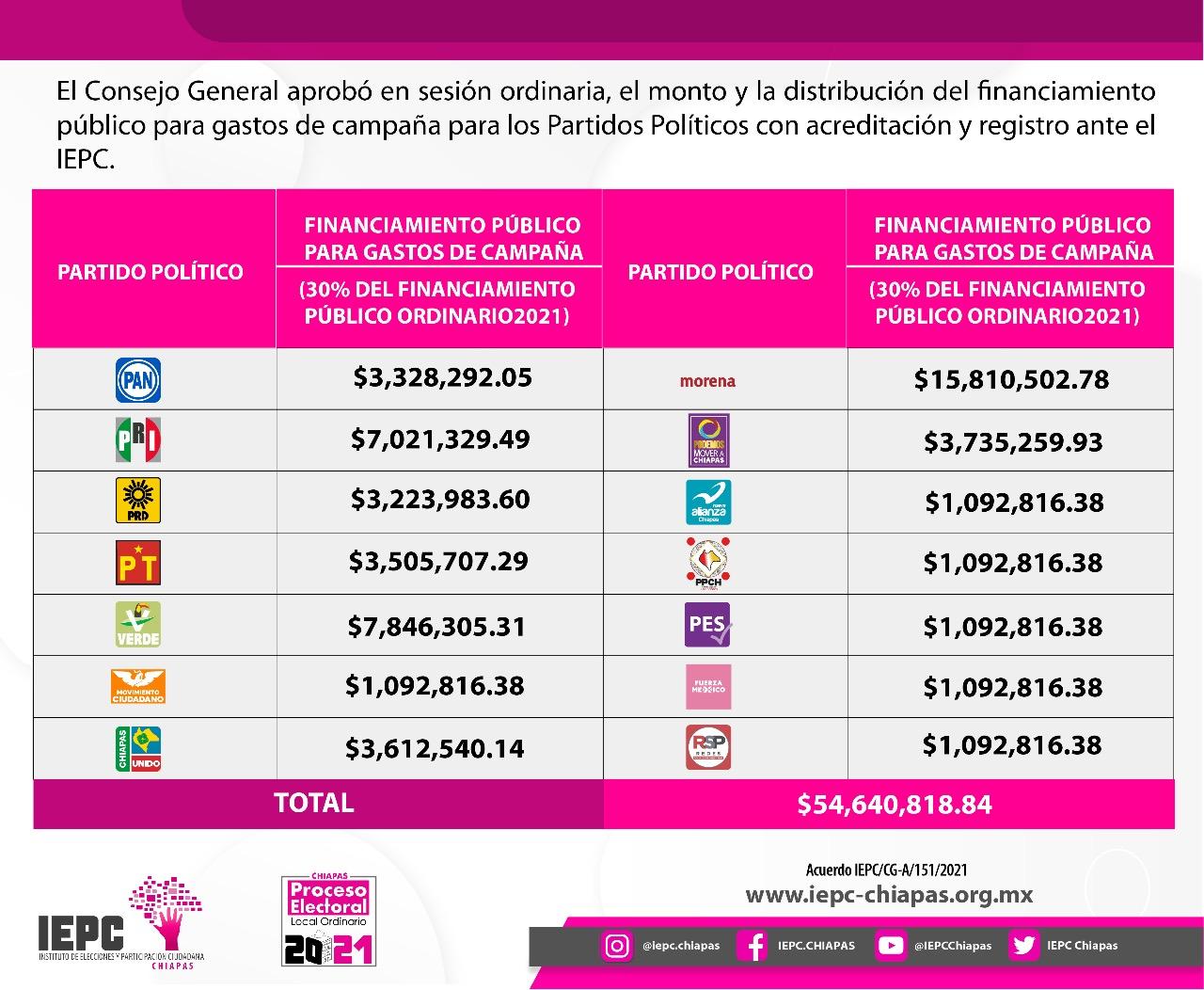Aprueba IEPC monto y distribución de financiamiento para campañas de partidos políticos