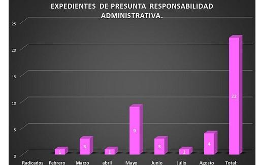La Contraloría General del Instituto de Elecciones y Participación Ciudadana del Estado de Chiapas (IEPC) informa: